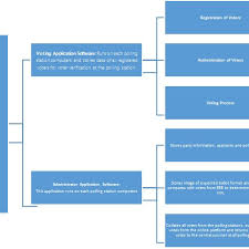 0 Online Voting Chart Download Scientific Diagram