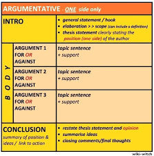 a argumentative essay argumentative essay thesis statement  a argumentative essay chart showing the structure of the argumentative essay see transcribed text below the a argumentative essay argumentative