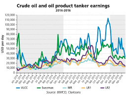 Tanker Shipping Signs Of Weakness Are Appearing But Still