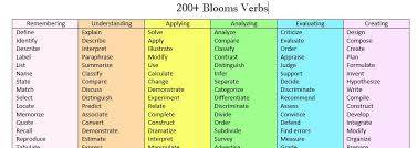 Blooms Taxonomy Resources Literacy Chick