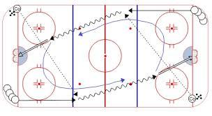hockey drillsperpetual backcheck drill