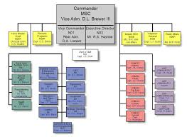 Canon Organizational Chart Msc 2003 In Review Organization