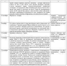 Религиозный экстремизм и терроризм в Республике Казахстан Ивент  Хроника террора