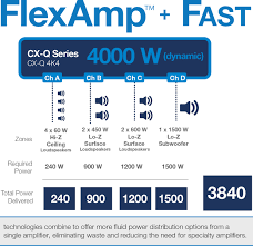 Gp Rating Career Flow Chart Cx Q Series Dsp Amplifiers Network Power Amplifiers