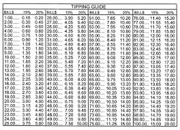 Restaurant Tipping Guide Chart Printable Restaurant Tip Chart For Tipping Waiter Tip Chart