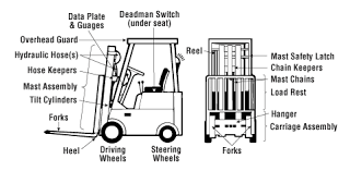 forklift trucks daily checks osh answers forklift truck