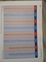 R134a Ambient Temp Pressure Chart Solved Gears A Chart Used To Properly Charge Automotiv