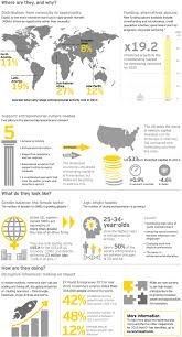 Ey Entrepreneurship Rising Statistics From Around The