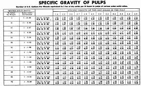 Mineral Processing Pulp Density Charts And Tables