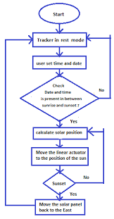Flow Chart For Positioning The Solar Panel Using Dual Axis