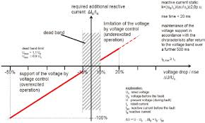 the principle of voltage support in event of grid faults when the  the principle of voltage support in event of grid faults when the