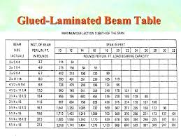 Roof Beam Span Table Grupointernet Me