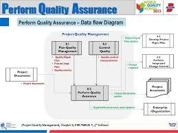 Construction Quality Control Flow Chart Bedowntowndaytona Com