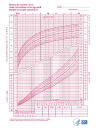 Valid Cdc Head Circumference Growth Chart Average Newborn