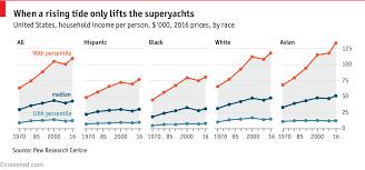 Inequality Chart Inequality Is Rising Relatively Slowly Among Black And