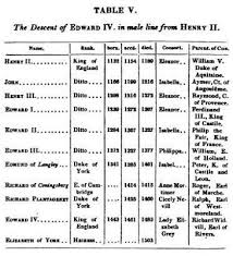 bloodline the evidence  source george russell french genealogical tables table v the ancestry of her majesty queen victoria and of his royal highness prince albert london