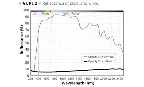 Ir Reflective Pigments A Black Rainbow Of Options 2017 01