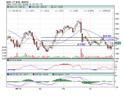 Nse Stock Options Charts Rajkamal Stock Options Share Market Tips Stock Futures