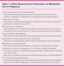 Medication Chart For Pregnancy Over The Counter Medications In Pregnancy American Family
