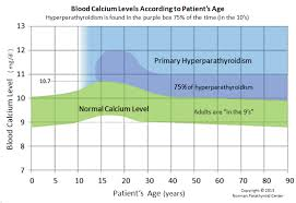 Blood Test Normal Values Chart Uk Blood Calcium Normal Ranges According To Age