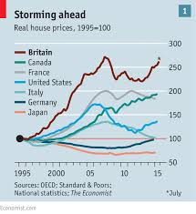 London Property Prices Chart Through The Roof The Housing Market
