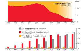 Eastman Kodak Chart What Happened To Kodaks Moment Techcrunch
