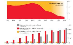 What Happened To Kodaks Moment Techcrunch