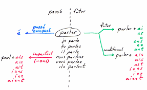 I Learn French Conjugation In A Nutshell