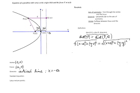 equation of the parabola with vertex at the origin and focus on the x axis