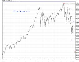 Dow Futures Daily Chart Djia Rally Daily Chart Update Elliott Wave 5 0