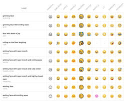 Samsung To Iphone Emoji Chart 2018 Get Answers To Peachtexts Frequently Asked Questions