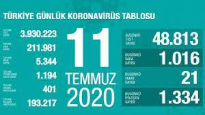 Son dakika haberi: 11 Temmuz koronavirüs tablosu! Vaka, ölü sayısı ve son  durum açıklandı - GÜNCEL Haberleri