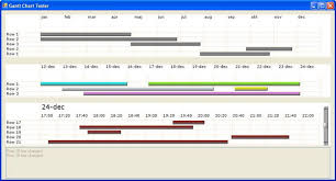 Microsoft Chart Vb Net Can We Create Gantt Charts Using Ms Chart Controls The