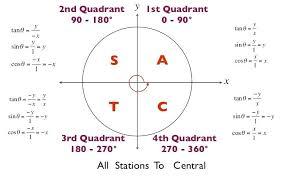 Unit Circle Sin Cos Tan Chart Unit Circle Sin Cos Tan Chart Tommyschrager Me
