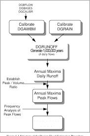 Design Flood Estimation Pdf A Design Flood Estimation Procedure Using Data