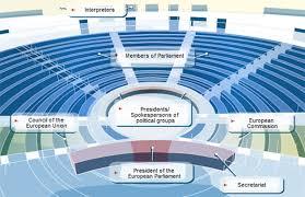 The Plenary Seating Chart The Hemicycles Around Plenary Plenary European Parliament