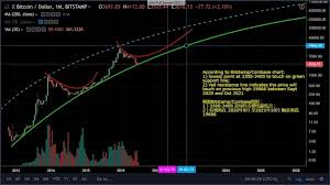 Btig recently initiated coverage of microstrategy (nasdaq: What Is Your Price Prediction For Bitcoin In Three Years 2022 Quora