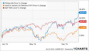 Phillips 66 Stock Price Chart Phillips 66 Beats On Earnings Yet Again In Q3 On Strong