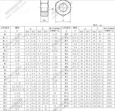 Hex Nut Dimensions Chart Prevailing Torque Hex Nut M32 Bolts Fasteners View Hex Nut Grade 5 Jszy Product Details From Jiangsu Zhenya Special Screw Co Ltd On Alibaba Com