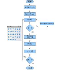 organization charts  flow diagrams  and more   apache openoffice wikifigure   example of a flow diagram