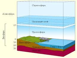 Атмосфера земли состав строение и значение Урок географии Атмосфера земли 2