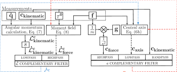 Flow Chart Of The Recursive Complementary Estimation
