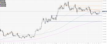 Gold Price Growth Chart Gold Price News And Forecast Gold Prices Elevated On Trade