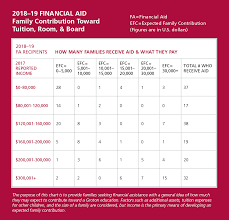 Efc Code Chart 2018 19 Tuition And Financial Aid At Groton School Massachusetts