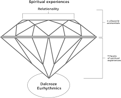 The Dalcroze diamond: a theory of spiritual experiences in Dalcroze  Eurhythmics