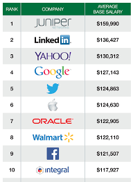 You Ll Never Believe Where Tech S Highest Paid Engineers Work Wired