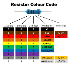 Color coding is used in electronics to identify between different components. Http Farhek Com Pt 6d98t4 Color Coding Psychrometric Chart Color Coding Printable Chart