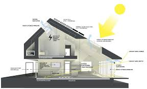 Small Picture Emejing Zero Energy Home Design Contemporary Amazing Home Design