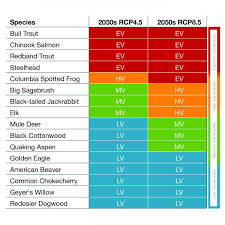 Vulnerability Chart Ccvi Chart U S Climate Resilience Toolkit