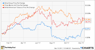 The Best Tobacco Stocks Of 2017 The Motley Fool